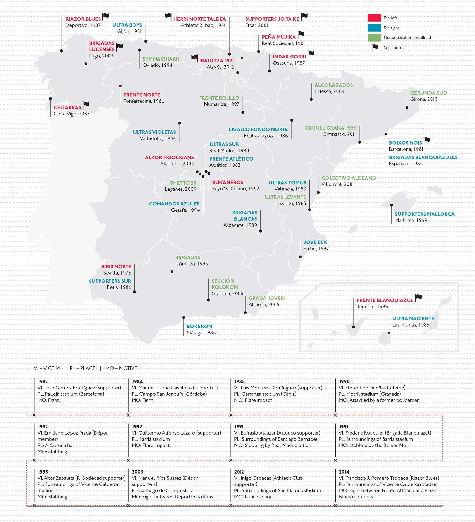mapaUltrasEspaña_Panenka#47_ENGLISH